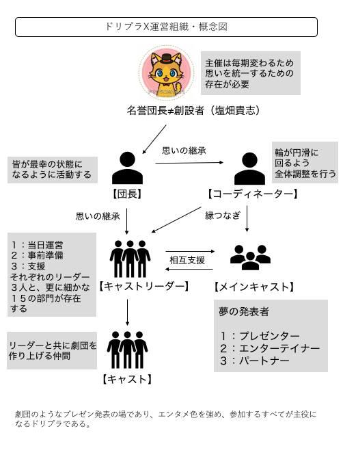 ドリプラXの組織図